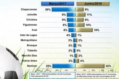 Pesquisa com habitantes de Santa Catarina mostra que a Chapecoense tem a preferência entre os apaixonados por futebol