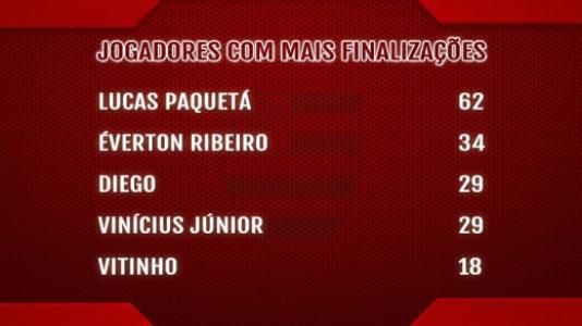 Tabela Flamengo