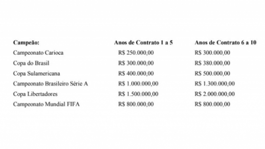 7aba7149ad9 Valores pagos ao Flamengo no contrato com a Adidas aumentam