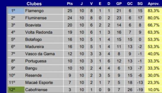 Tabela - Carioca