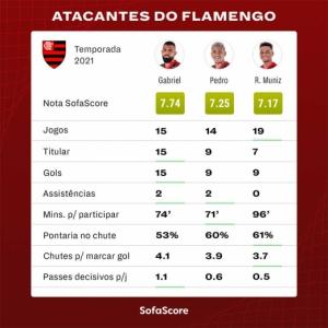 Ataque Flamengo