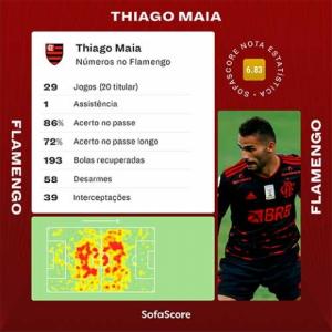Thiago Maia Sofascore