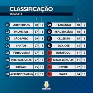 Confira a classificação final da primeira fase do Brasileiro Feminino A1