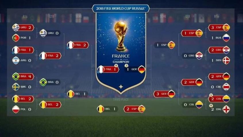 Simulação Copa do Mundo