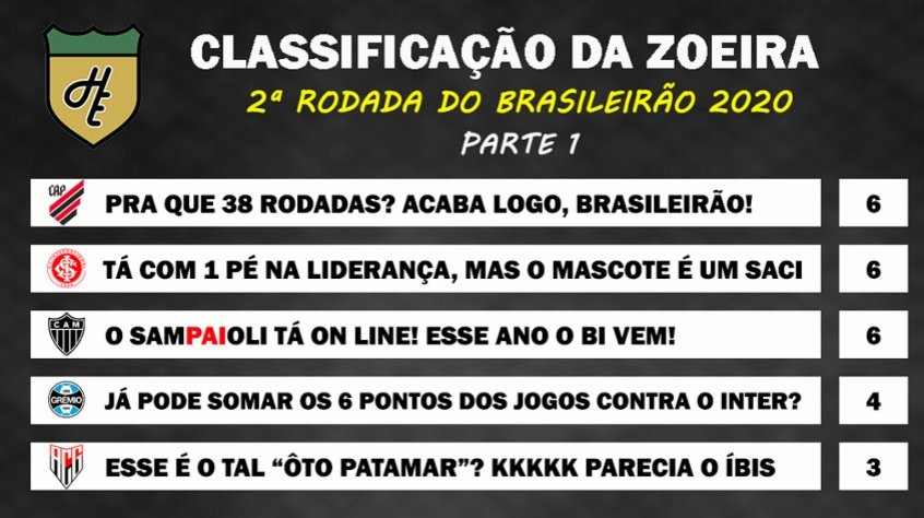 Classificacao Da Zoeira 2ª Rodada Do Brasileirao 2020 Lance