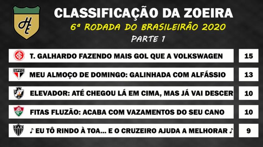 Classificacao Da Zoeira 6ª Rodada Do Brasileirao 2020 Lance