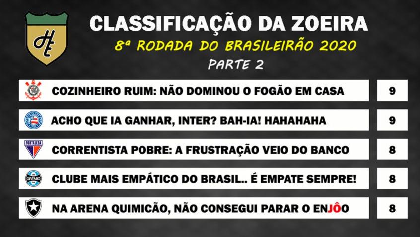 Classificacao Da Zoeira 8ª Rodada Do Brasileirao 2020 Lance