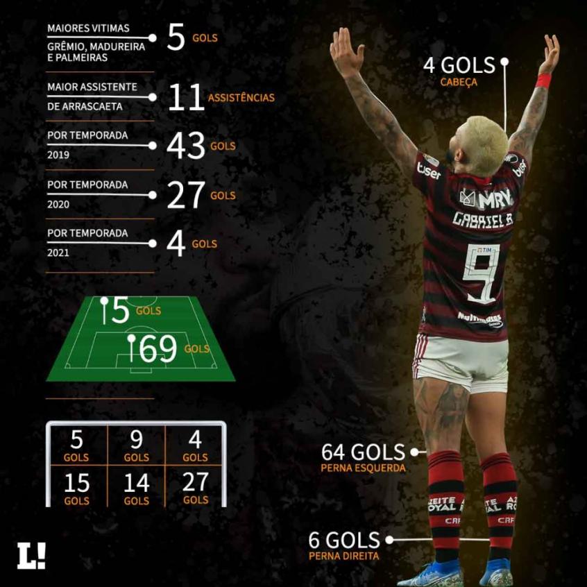 Gabigol, maior artilheiro do Flamengo no Século XXI