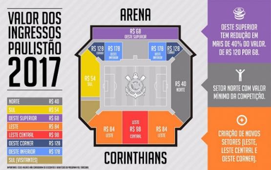 corinthians cria setores e define novos preços de ingressos na arena